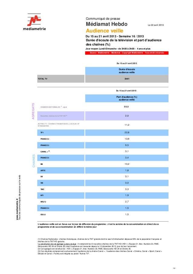 1/2Communiqué de presseMédiamat Hebdo Le 22 avril 2013Audience veilleDu 15 au 21 avril 2013 - Semaine 16 / 2013Jour moyen ...