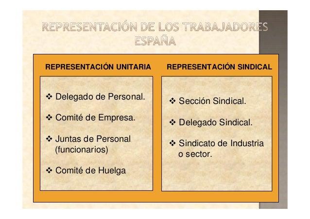 REPRESENTACIÓN UNITARIA REPRESENTACIÓN SINDICAL Sección Sindical. Delegado Sindical. Sindicato de Industria o sector. Dele...