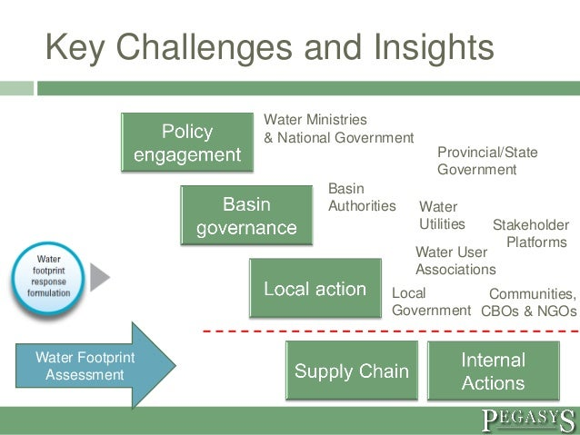 Challenges Of Natural Resources Management In Africa