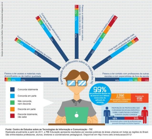 Percepção dos professores sobre o impacto das TIC