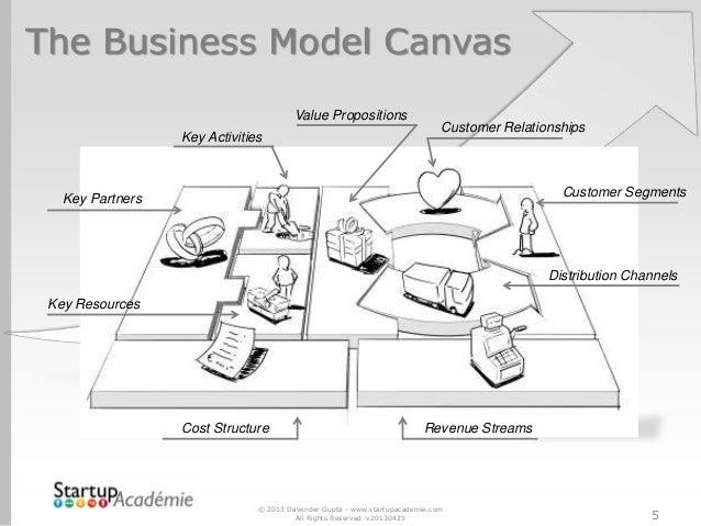 Canvas business plan