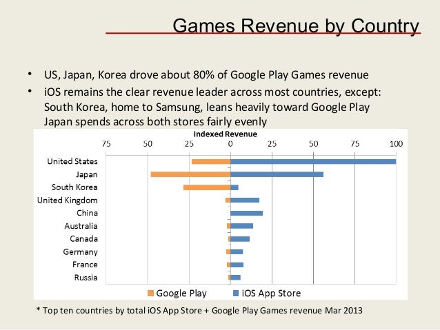 Google Revenue by Country Games Revenue by Country • us