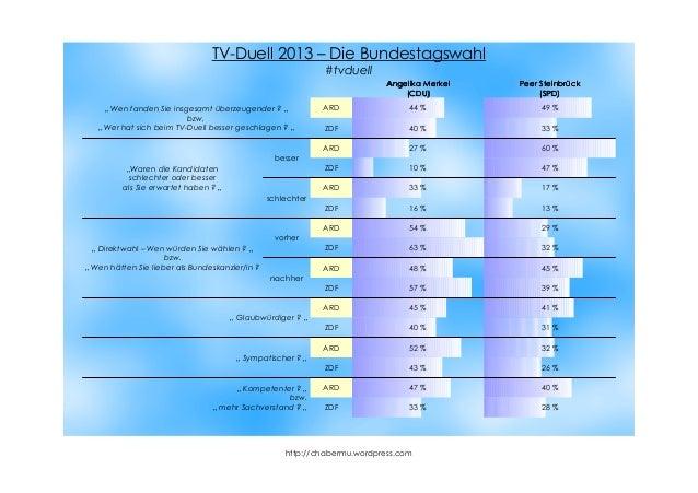http://chabermu.wordpress.com ARD 44 % 49 % ZDF 40 % 33 % besser ARD 27 % 60 % ZDF 10 % 47 % schlechter ARD 33 % 17 % ZDF ...