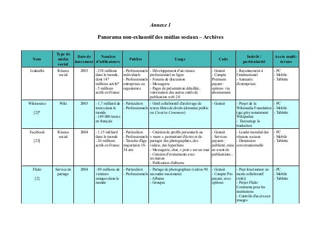 Annexe 1 Panorama non-exhaustif des médias sociaux – Archives  Nom  Type de média social  Date de Nombre lancement d'utili...