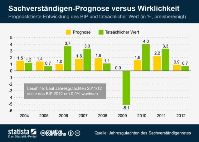 BIP: Sachverständigen-Prognose versus Wirklichkeit