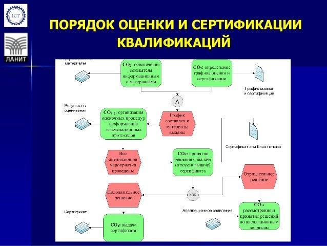 ЦИКЛ СХЕМЫ СЕРТИФИКАЦИИ