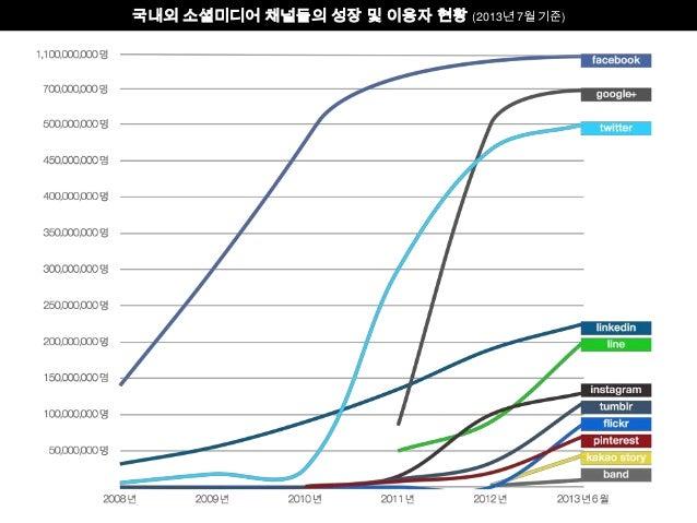 국내외 주요 소셜미디어 채널들의 성장 및 이용자 현황 (2013년 7월 기준)