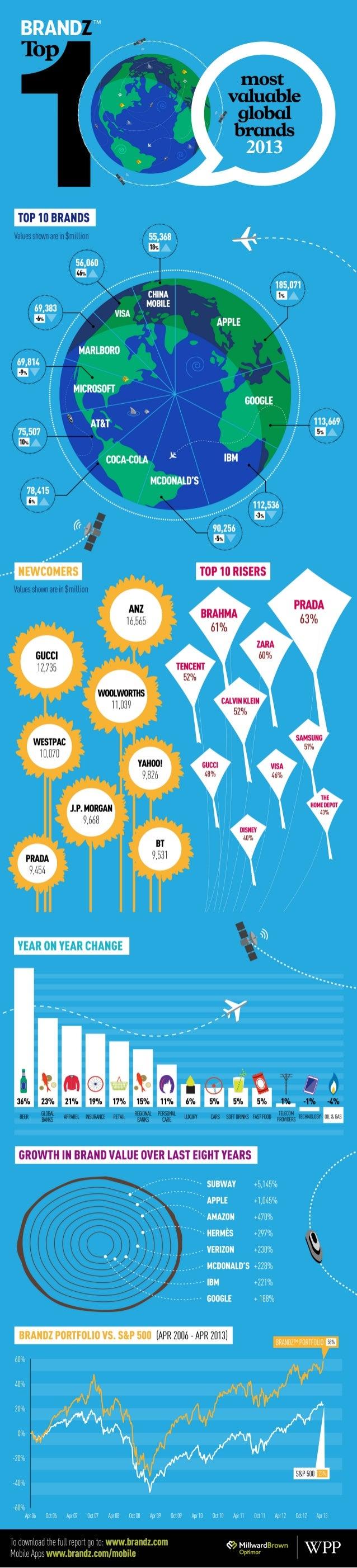 2013 BrandZ Top 100 Infographic