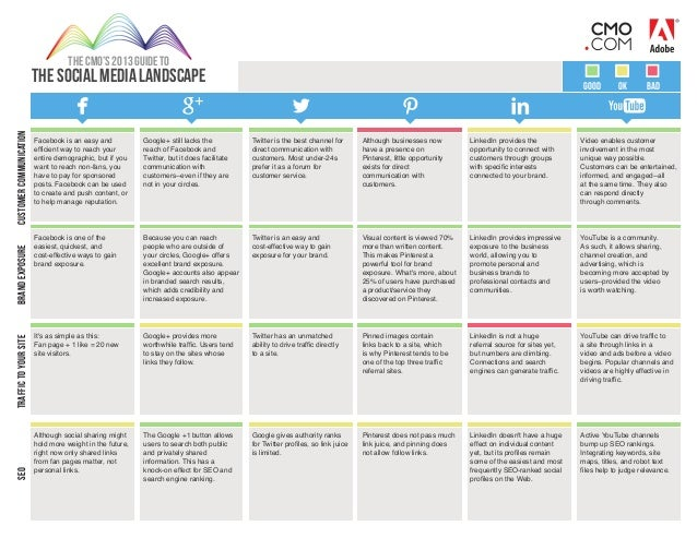 THE CMO'S 2013 GUIDE TO  seo  traffic to your site  brand exposure  customer communication  The Social Media Landscape  go...