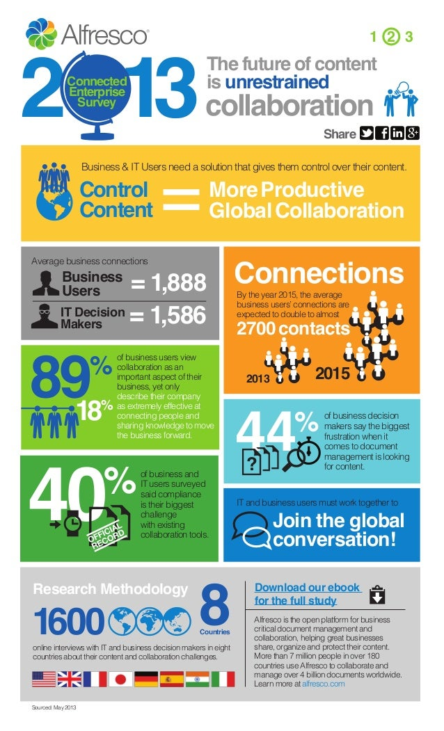 2 13  1 2 3  The future of content is unrestrained  Connected Enterprise Survey  collaboration  =  Share  Business & IT Us...