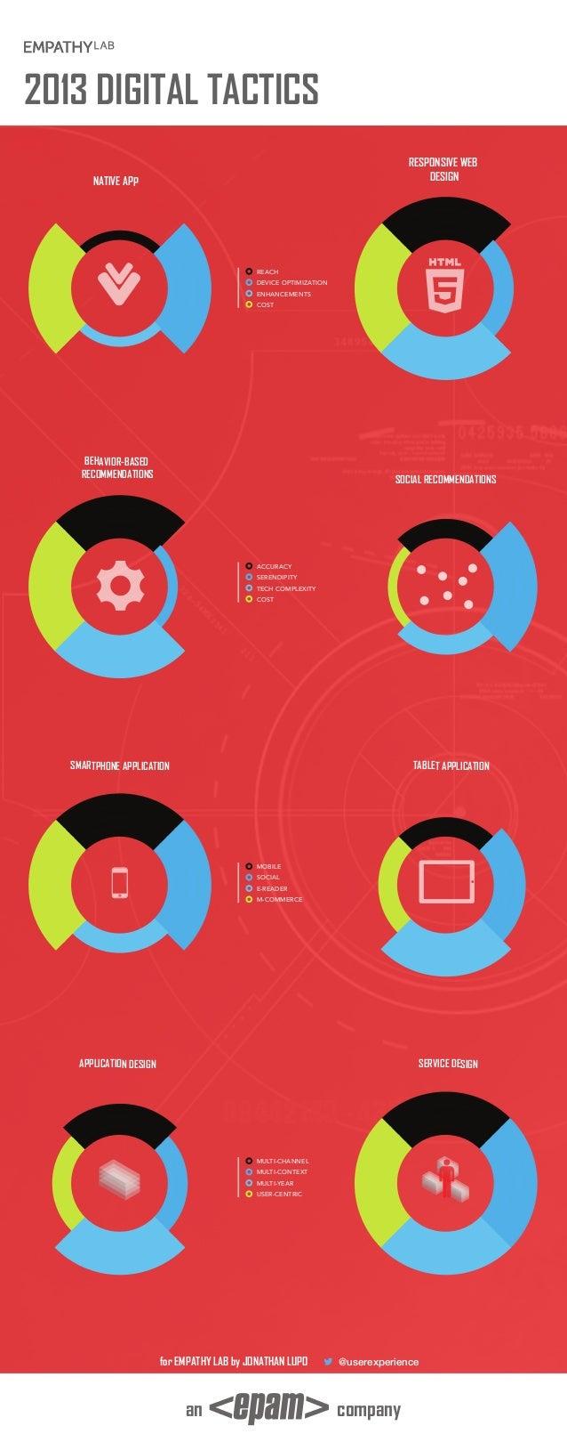 Digital Tactics for 2013