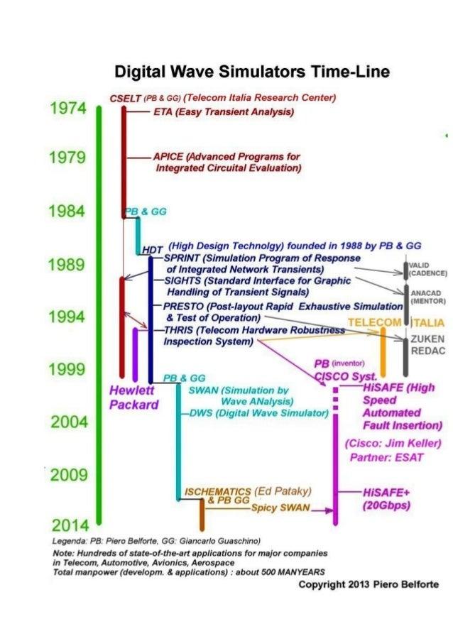 2013 dws timeline_050613