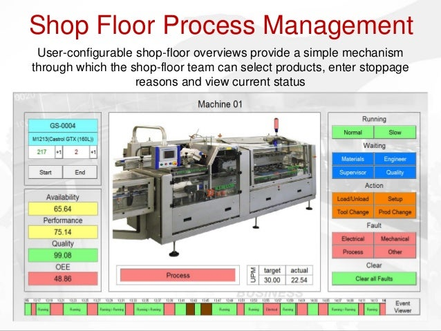 Shop Floor Automation Process Shop Floor Process Management