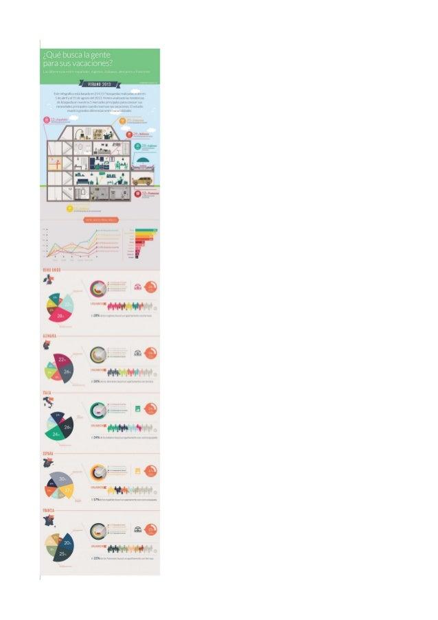 2013 Infografía tendencias apartamentos turísticos