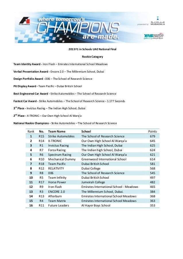 2013 F1 in Schools UAE National FinalRookie CategoryTeam Identity Award - Iron Flash – Emirates International School Meado...