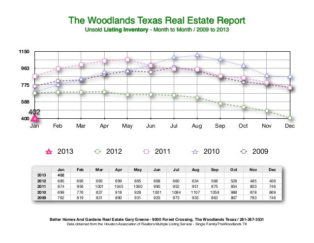 The Woodlands Texas Real Estate Report                                     Unsold Listing Inventory - Month to Month / 200...