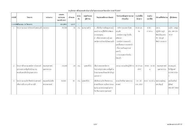 สรุปโครงการที่เสนอขอดําเนินงานในวันสถาปนามหาวิทยาลัยฯ ประจําป 2557 ลําดับที่  โครงการ  หนวยงาน  1 การจัดฝกอบรม 10 โครงก...