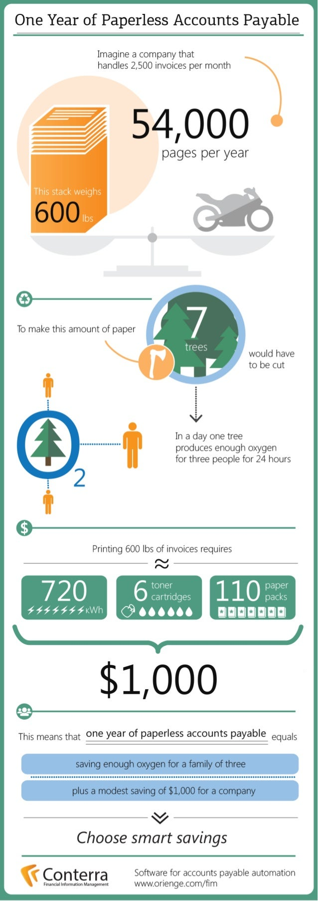 One Year Of Paperless Accounts Payable