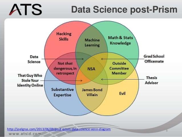 Data Scientist Data Scientist Venn Diagram