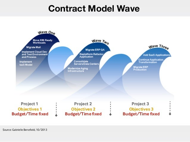 Contract Model Wave Source