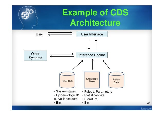 System Architecture Architecture Other Systems