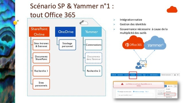 Rebuild 2014 architectures yammer office 365 sharepoint hybride - Yammer office 365 integration ...
