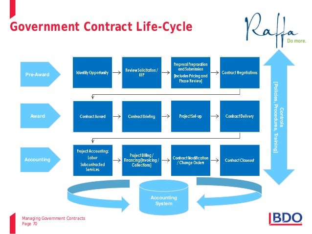 2014 10 15 Managing Government Contracts