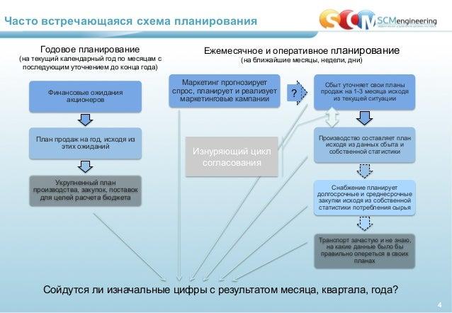 схема планирования 4