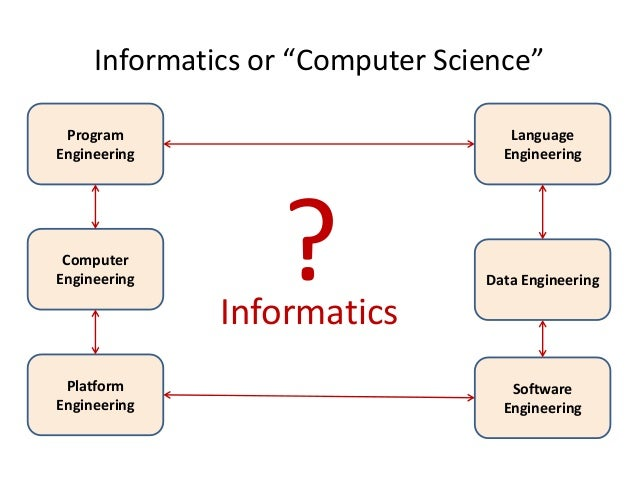 Computer science vs software engineering.?