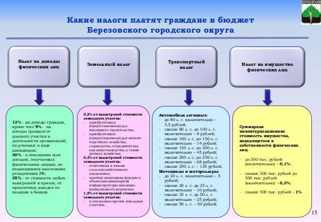 Земельный налог Налог на