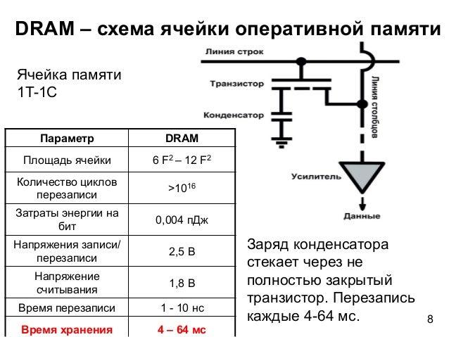 DRAM – схема ячейки