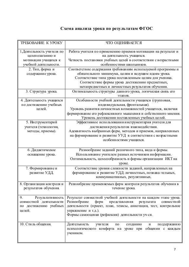 7 Схема анализа урока по