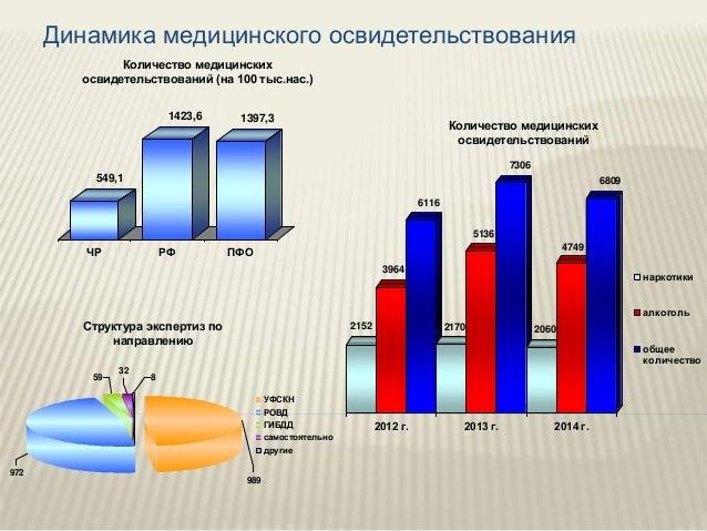 972 989 УФСКН РОВД ГИБДД