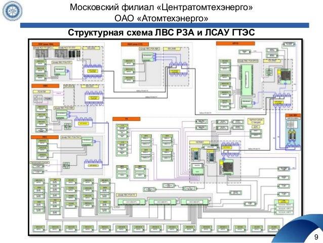 Структурная схема ЛВС РЗА и