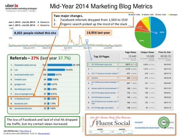 Referrals – 27% (last year 37.7%) Mid-Year 2014 Marketing Blog Metrics 8,022 people visited this site 16,956 last year Two...