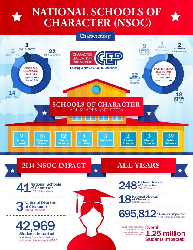 NATIONAL SCHOOLS OF CHARACTER (NSOC) ENROLLMENT RATES FOR SCHOOLS SCHOOLS OF CHARACTER ALL SHAPES AND SIZES Mixed Level 9 ...