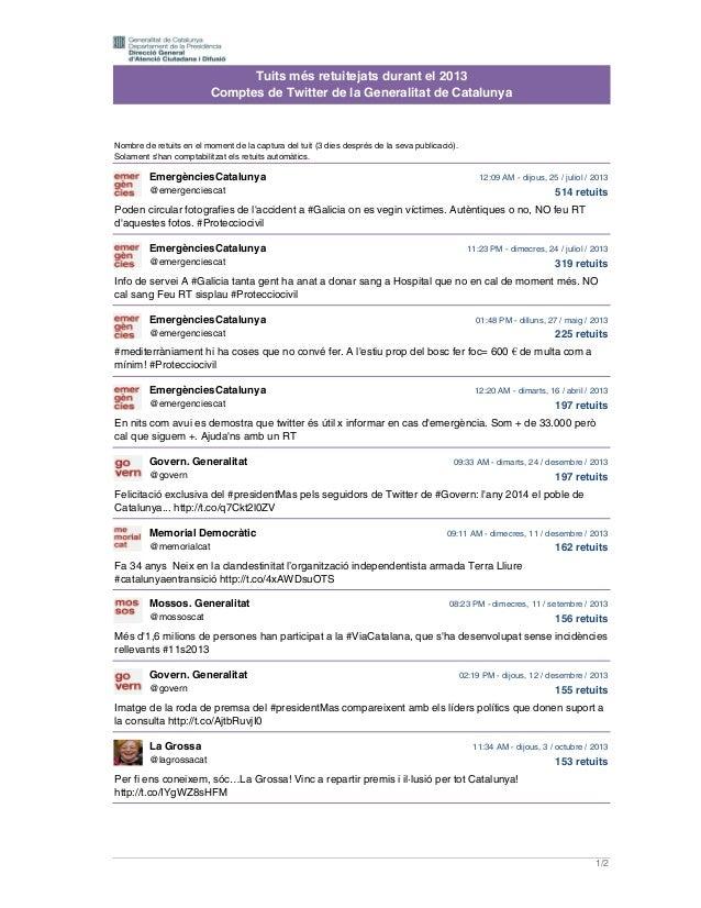 Tuits més retuitejats durant el 2013 Comptes de Twitter de la Generalitat de Catalunya  Nombre de retuits en el moment de ...