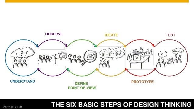 Design Thinking Bootcamp Pdf