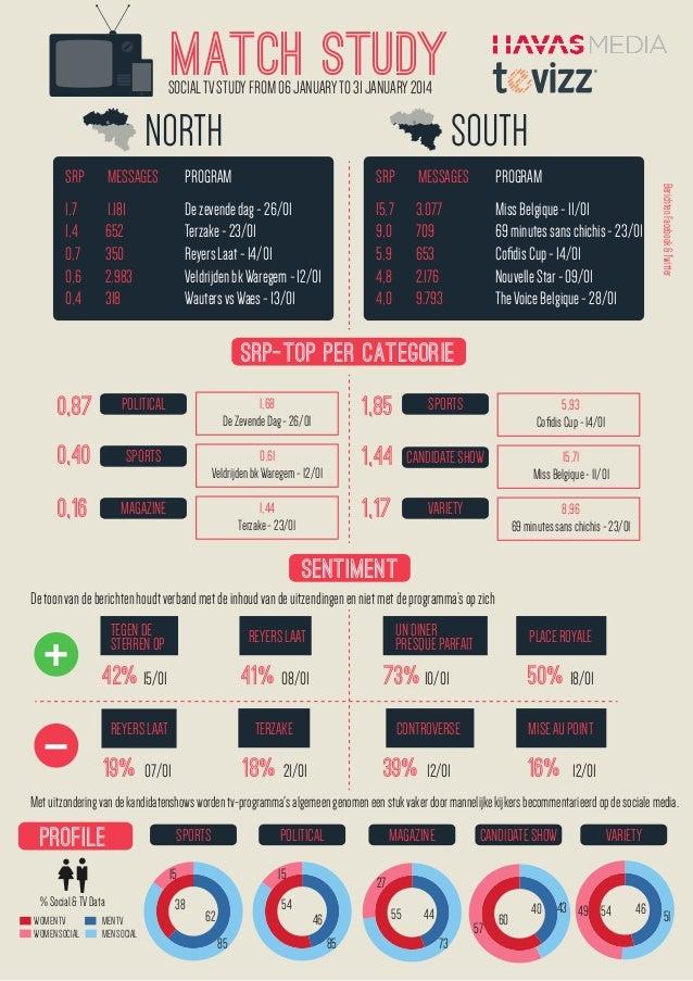 SRP Barometer - Jan 2014:  sport, kandidatenshows en politiek zijn de toppers