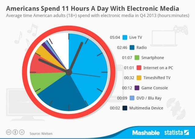 Americans Digital Usage