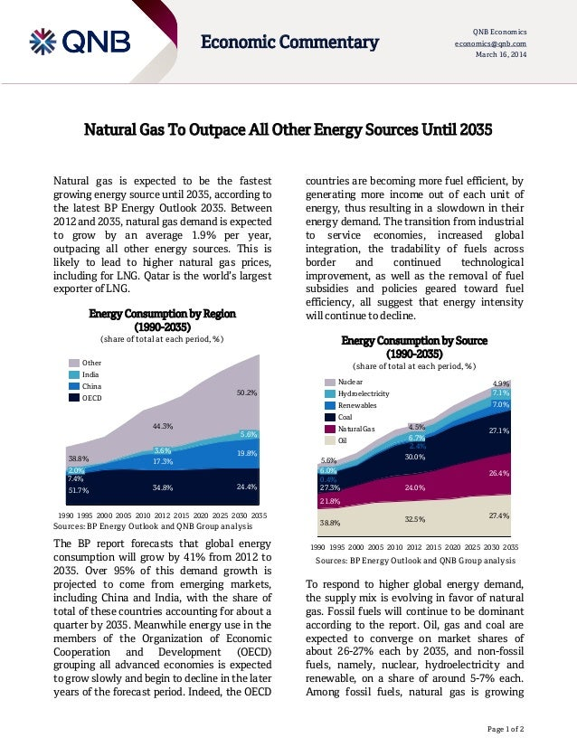 Page 1 of 2 Economic Commentary QNB Economics economics@qnb.com March 16, 2014 Natural Gas To Outpace All Other Energy Sou...