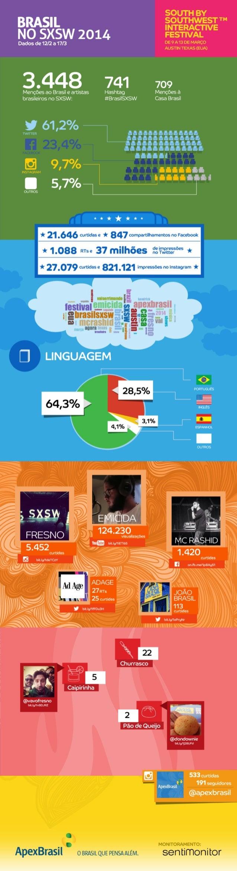 Infográfico 2 | Redes Sociais - Presença Online do Brasil no SXSW 2014 (Período Completo)