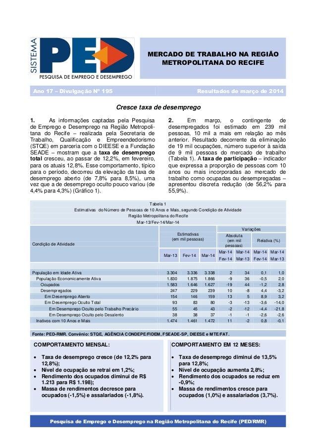 Pesquisa de Emprego e Desemprego na Região Metropolitana do Recife (PED/RMR) Cresce taxa de desemprego 1. As informações c...