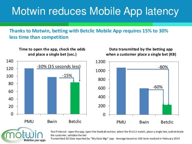 Motwin reduces Mobile App latency