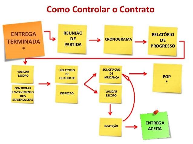 VALIDAR ESCOPO Como Controlar o Contrato ENTREGA TERMINADA * REUNIÃO DE PARTIDA SOLICITAÇÃO DE MUDANÇA RELATÓRIO DE PROGRE...