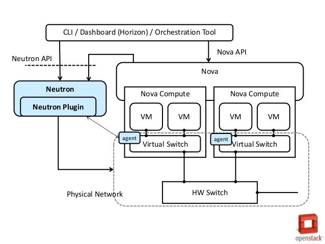 openstack networking の仕組み gree engineers blog