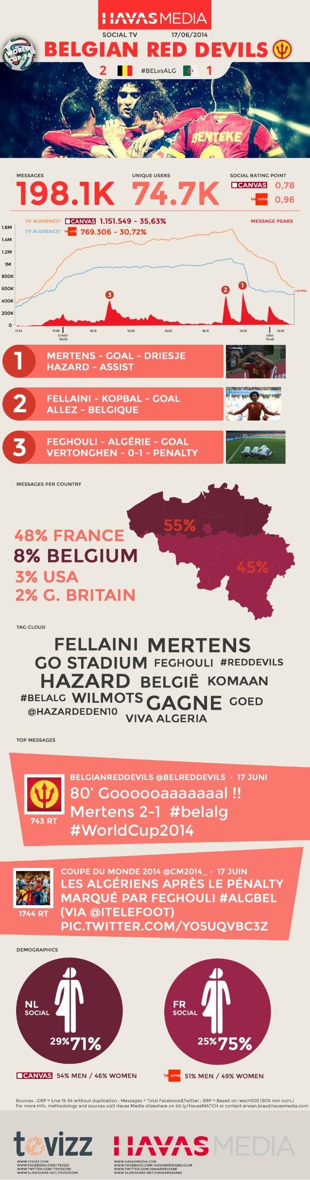 SRP Focus - Belgique/Algérie - Un contenu fédérateur et engageant - 200.000 messages sur les réseaux sociaux!