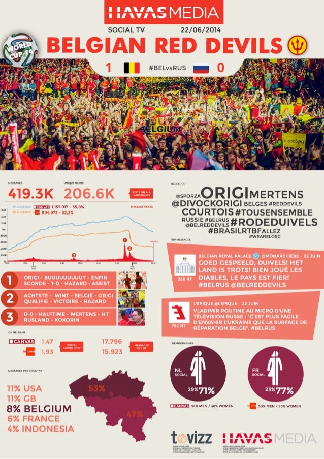 SRP Focus Worldcup - Belgïe vs Russland - Meer dan 400 000 vermeldingen !