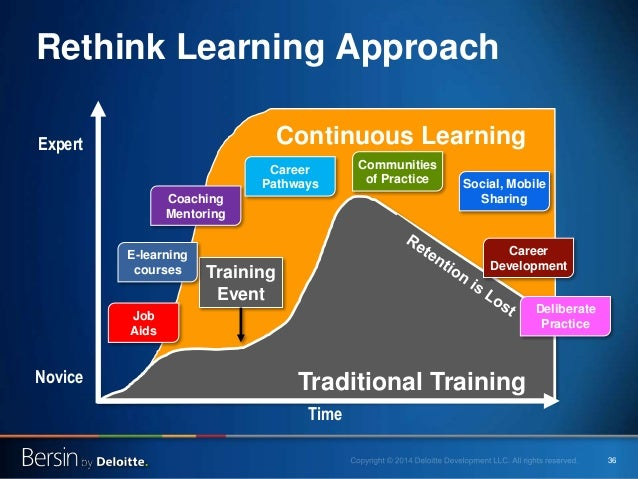 learning a 21st century approach Project-based learning as 21st century teaching approach  488 project-based learning (pbl) pbl is a practical and research oriented method of teaching in which learners get prolonged engagement.