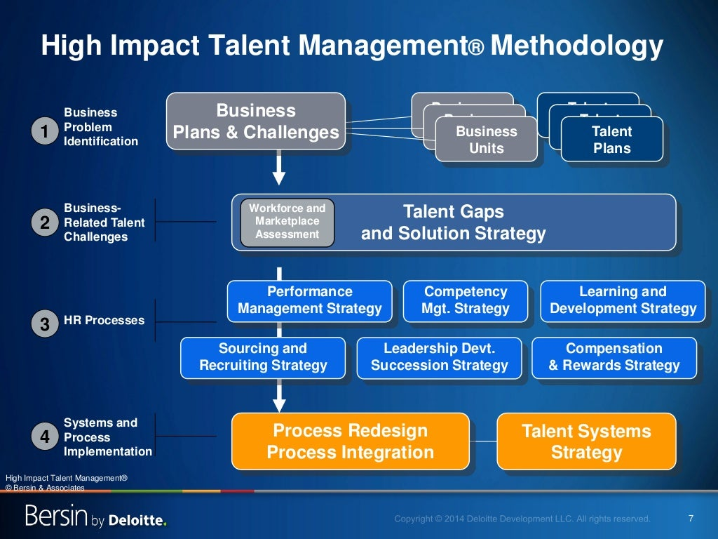 effect of exclusive talent management Talent management in terms of managing talent according to performance and as an undifferentiated good that emerges from both humans and demographic perceptions talent is critical because it is the role of a strong hr function to manage everyone to high.